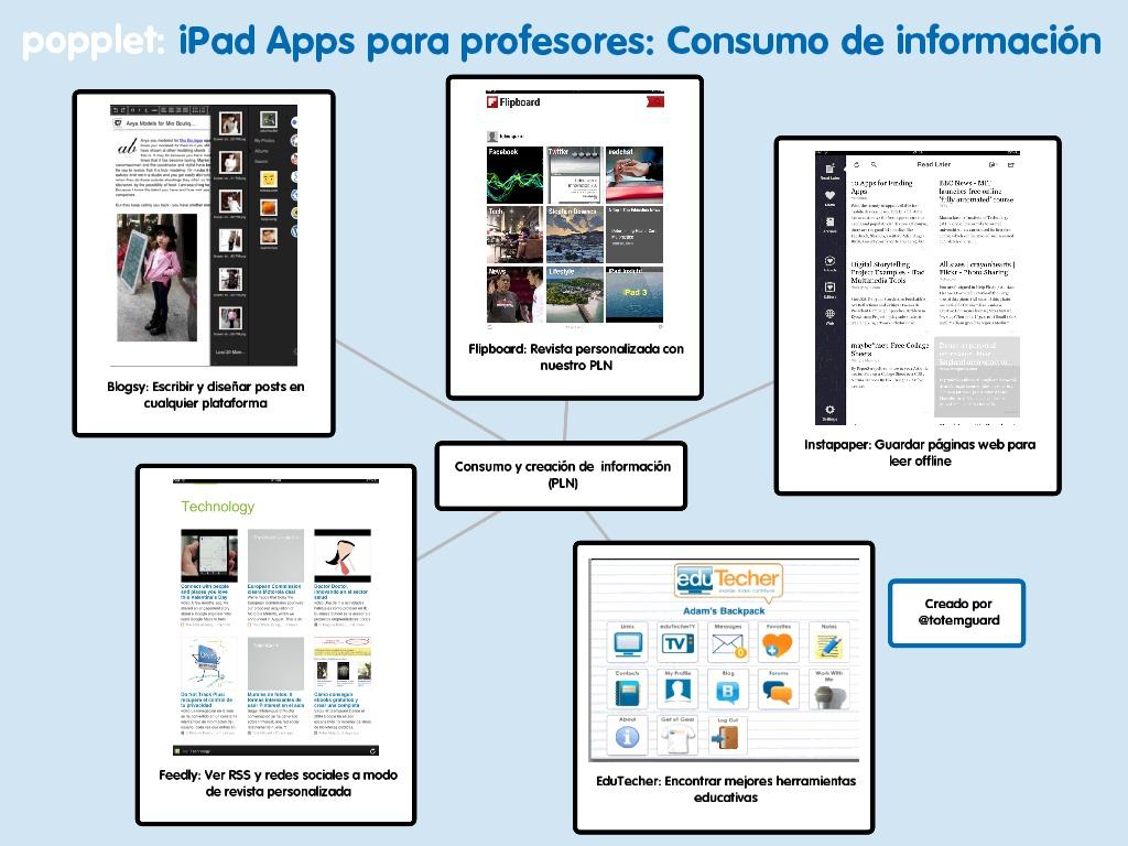iPad Apps para profesores consumo de informacion