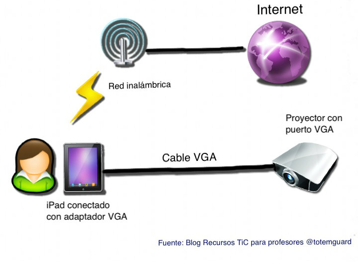 diagrama ipad conectado con cable VGA