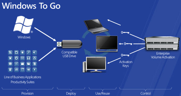 windows to go windows 8