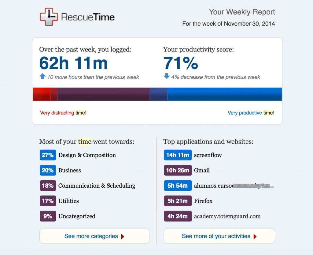 RescueTime resumen semanal